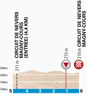 PN-stage3-lastkm