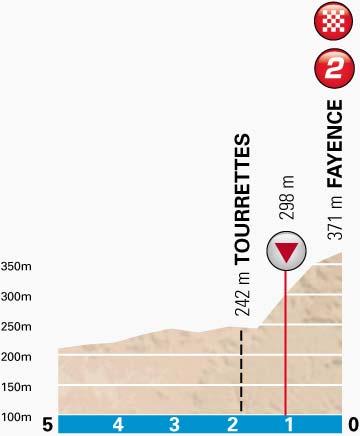 PN-stage6-lastkm