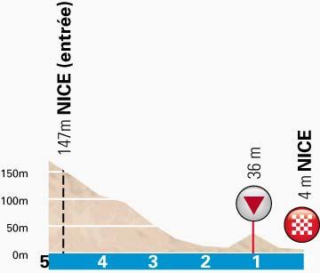 PN-stage8-lastkm