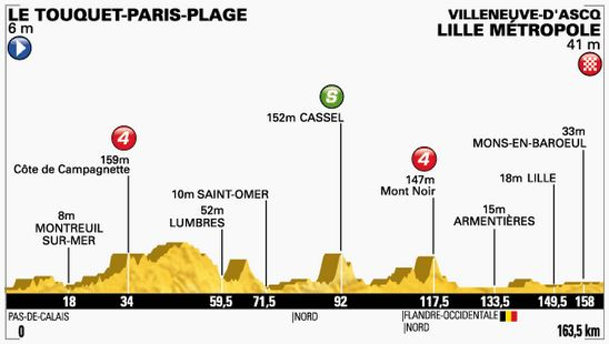 TDF-stage4-profile