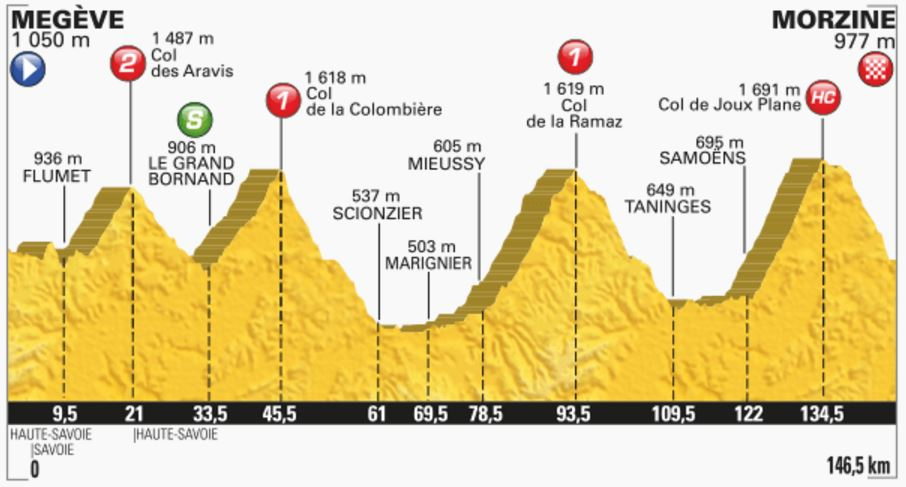 TDF2016 stage20 profile