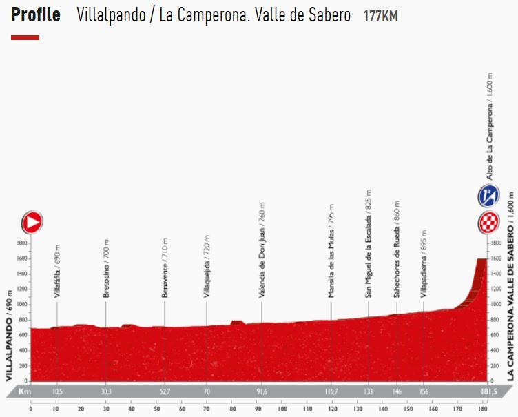 Vuelta16 st8 profile