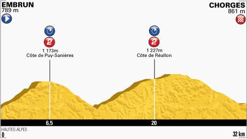 Profile of Stage 17 TT Tour de France