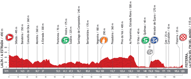 stage4 profile