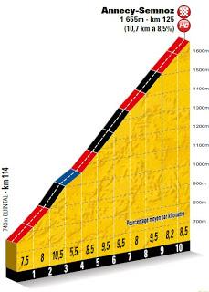 tdf Stage20 finalclimb