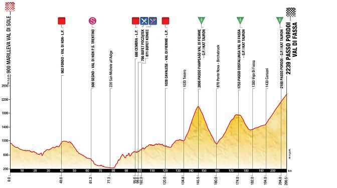 tour of poland stage 2 profile